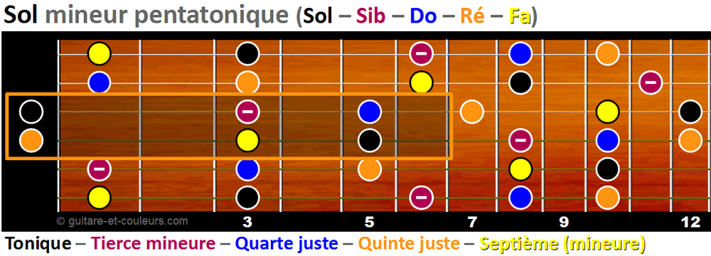 Les notes du riff dans la penta mineure de Sol (version 1)
