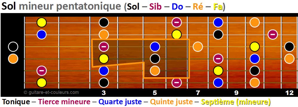 Les notes du riff dans la penta mineure de Sol (version 2)
