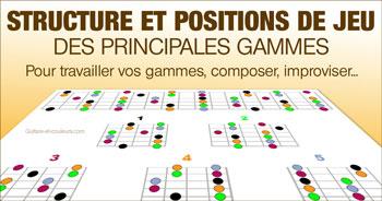 Structure et positions de jeu des principales gammes
