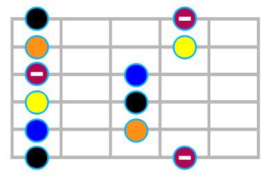 Premier motif de la gamme pentatonique mineure à la guitare